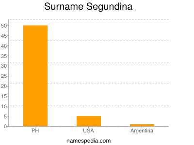 Surname Segundina