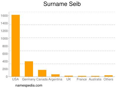 Familiennamen Seib