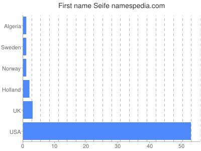 Given name Seife