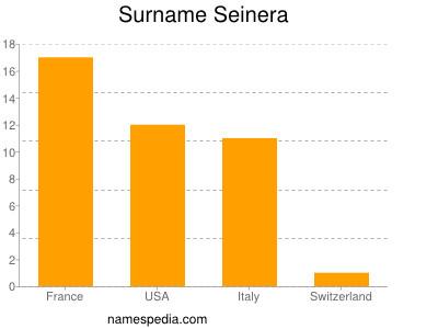 Surname Seinera