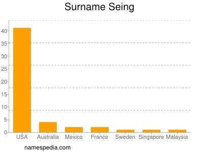 Surname Seing
