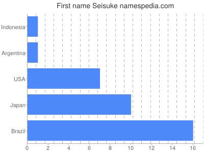 Given name Seisuke