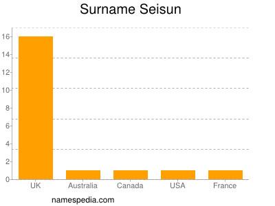 Familiennamen Seisun