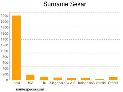 Surname Sekar