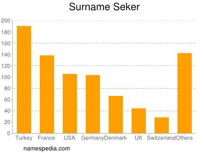 Surname Seker