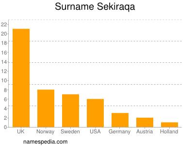Surname Sekiraqa