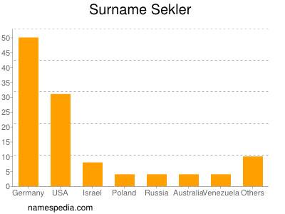 Surname Sekler