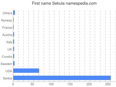 Given name Sekula