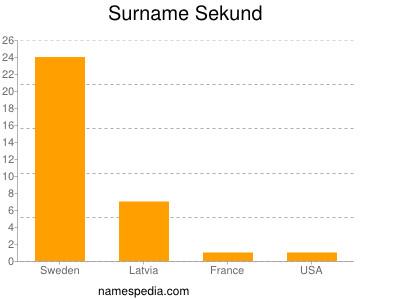 Surname Sekund
