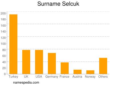 Surname Selcuk