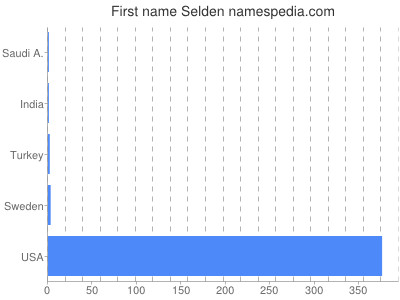Given name Selden