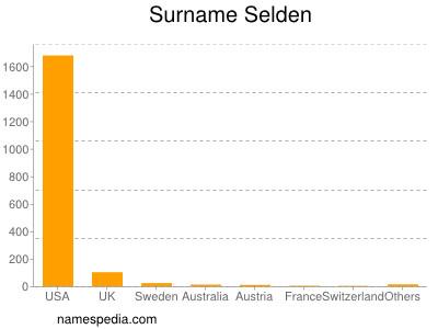 Surname Selden