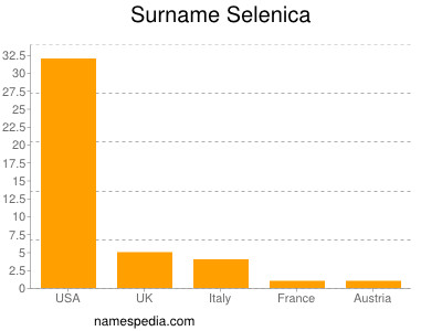 Familiennamen Selenica