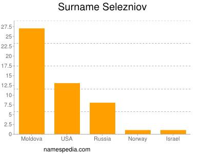 Surname Selezniov