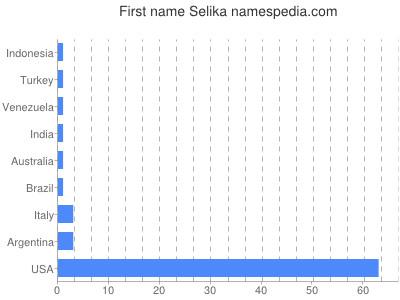 Given name Selika