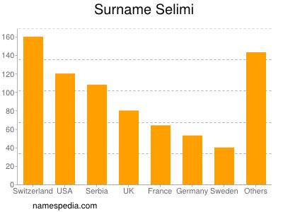 Surname Selimi