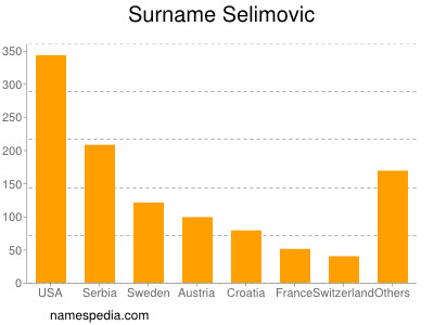 Surname Selimovic