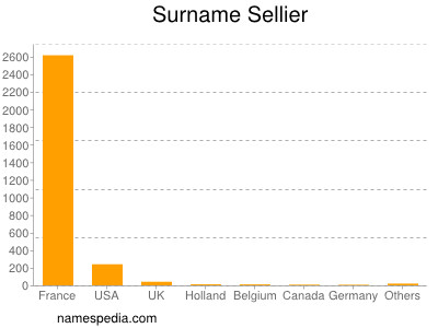 Surname Sellier
