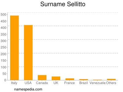 Surname Sellitto