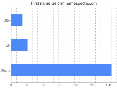 Given name Selorm