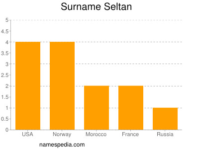 Surname Seltan