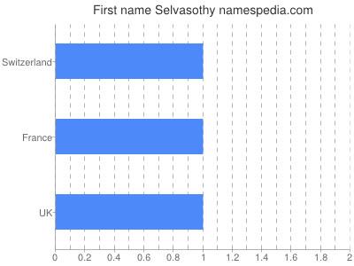 Given name Selvasothy