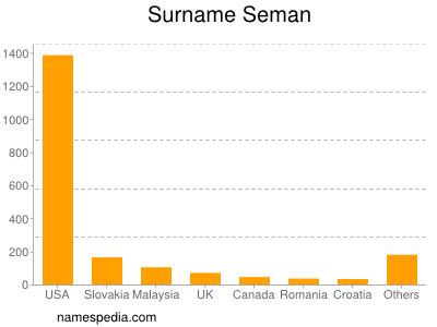 Familiennamen Seman