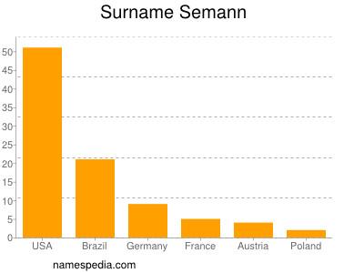 Surname Semann
