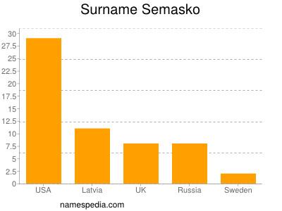 Surname Semasko