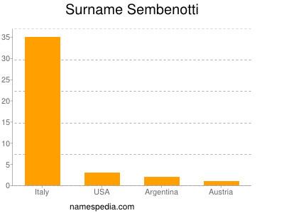Surname Sembenotti