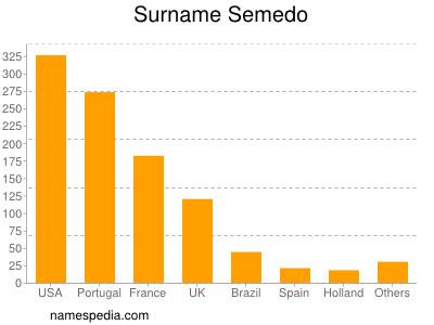Familiennamen Semedo