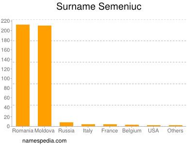 Surname Semeniuc