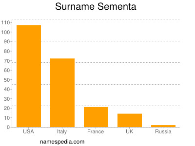 Surname Sementa