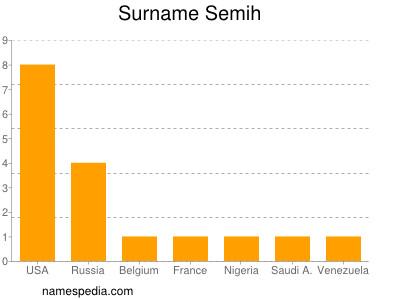 Surname Semih