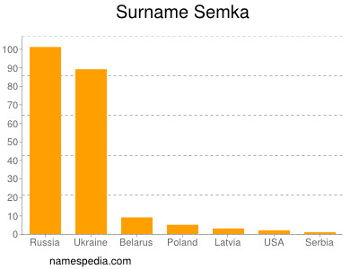 Surname Semka