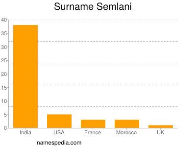 Surname Semlani