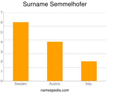 Surname Semmelhofer