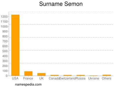 Surname Semon