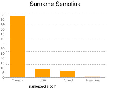 Surname Semotiuk