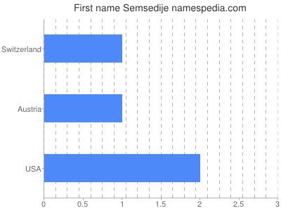 Given name Semsedije