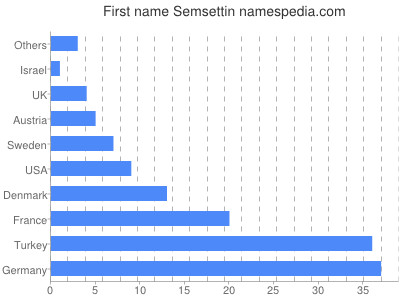 Given name Semsettin