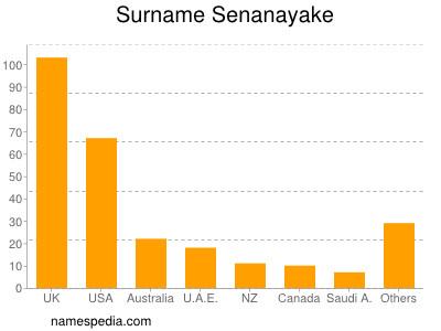 Familiennamen Senanayake