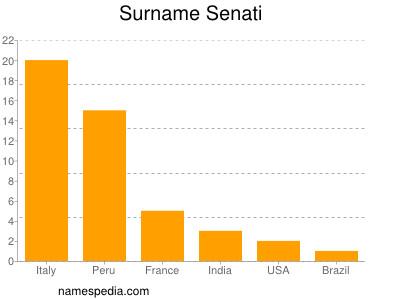 Familiennamen Senati