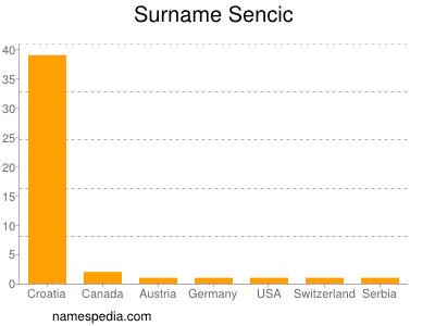 Surname Sencic