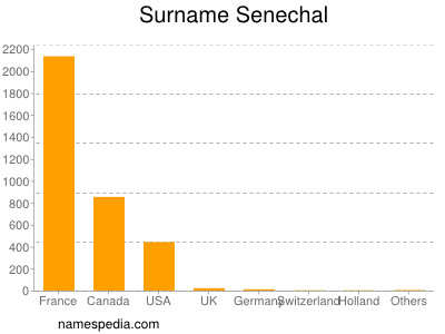 Surname Senechal