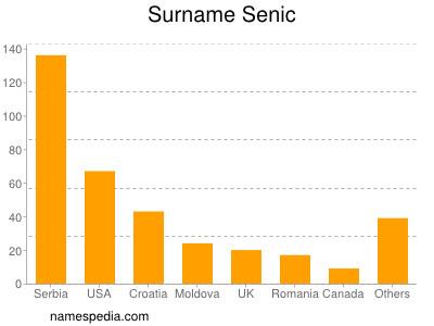 Surname Senic