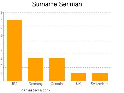 Surname Senman