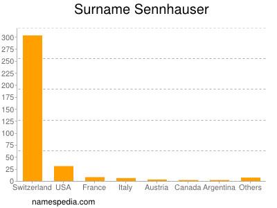 Surname Sennhauser