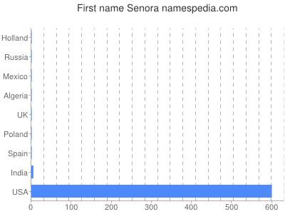 Given name Senora