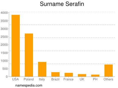 Surname Serafin